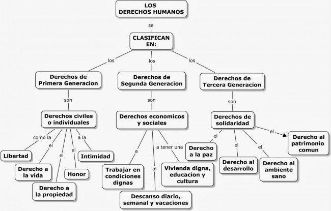 Cuadro Sinóptico De Los Derechos Humanos Cuadrosinoptico