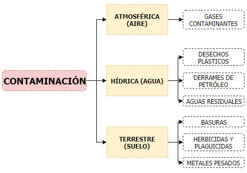 Cuadro sinóptico de la contaminación - CuadroSinoptico.com.mx