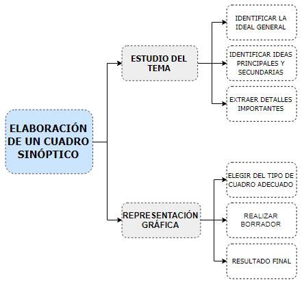 proceso de elaboración de un esquema