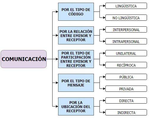 Cuadro Sinoptico De La Comunicacion Cuadrosinoptico Com Mx