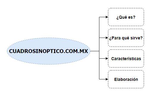 esquema de nuestra pagina web