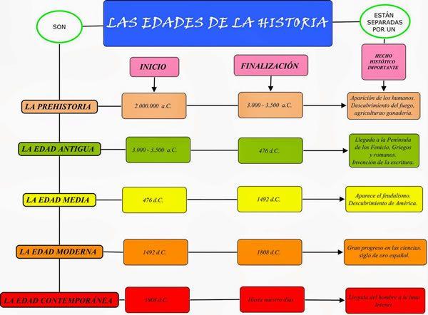 Cuadro Sinóptico De Historia Cuadrosinopticocommx